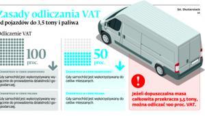 Zasady odliczania VAT