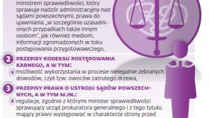 Co kwestionowała Krajowa Rada Sądownictwa
