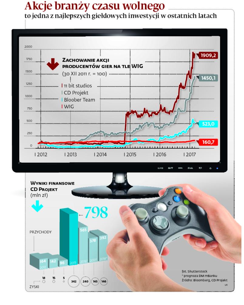 Akcje branży czasu wolnego to jedna z najlepszych giełdowych inwestycji w ostatnich latach