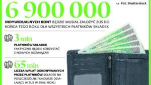 6900000 indywidualnych kont będzie musiał założyć ZUS do końca tego roku dla wszystkich płatników składek