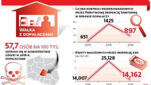 Liczba kontroli przeprowadzanych przez Państwową Inspekcję Sanitarną w sprawie dopalaczy