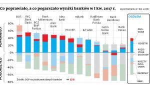 Co poprawiało, a co pogarszało wyniki banków w I kw. 2017r