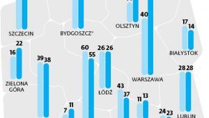 Liczba radców prawnych zatrudnionych w administracji skarbowej