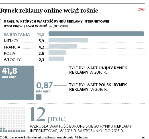 Branża internetowa murem przeciwko unijnym propozycjom zaostrzanie regulacji dotyczących ochrony...
