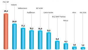 Walutowe kredyty mieszkaniowe w portfelach banków