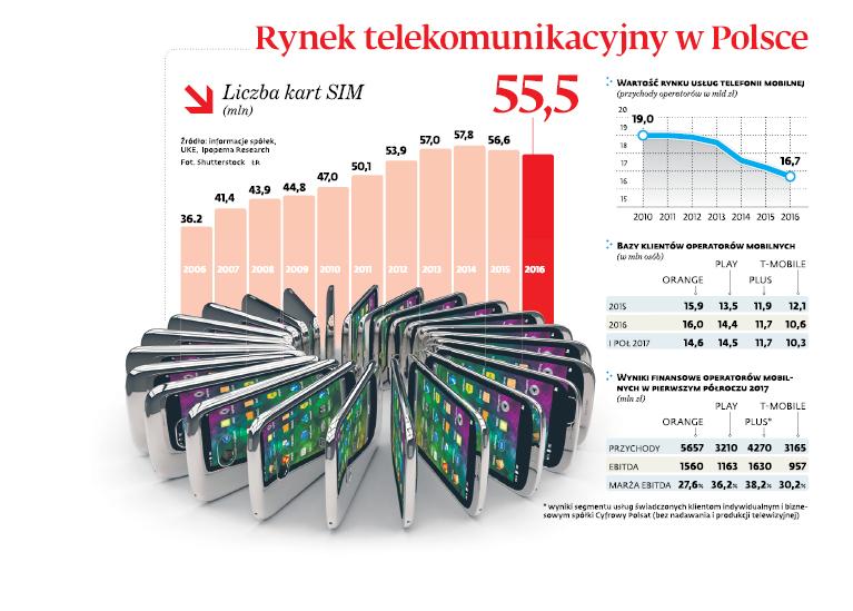 Rynek telekomunikacyjny w Polsce
