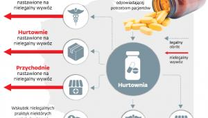 Nielegalny wywóz leków z Polski