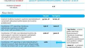 Zmiany przygotowane przez Ministerstwo Finansów