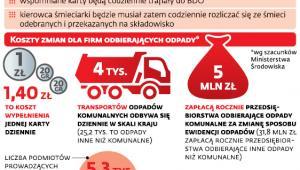 Informacje o odpadach trafią do ogólnopolskiej bazy