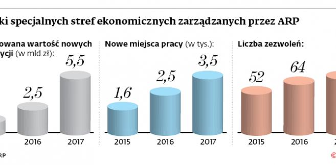 Wyniki specjalnych stref ekonomicznych zarządzanych przez ARP
