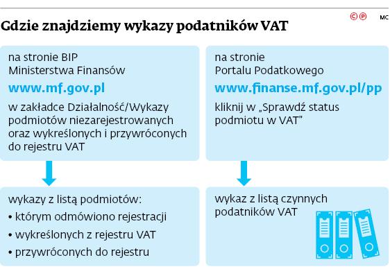 Gdzie znajdziemy wykazy podatników VAT