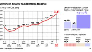Wpływ cen asfaltu na kontrakty drogowe