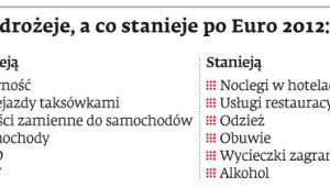 Co zdrożeje, a co stanieje po Euro 2012