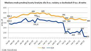 Średnia maksymalnej kwoty kredytu dla 3 os. rodziny o dochodach 5 tys. zł netto