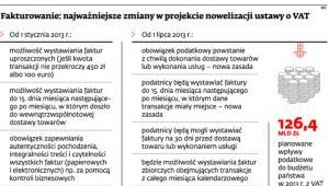 Fakturowanie: najważniejsze zmiany w projekcie nowelizacji ustawy o VAT