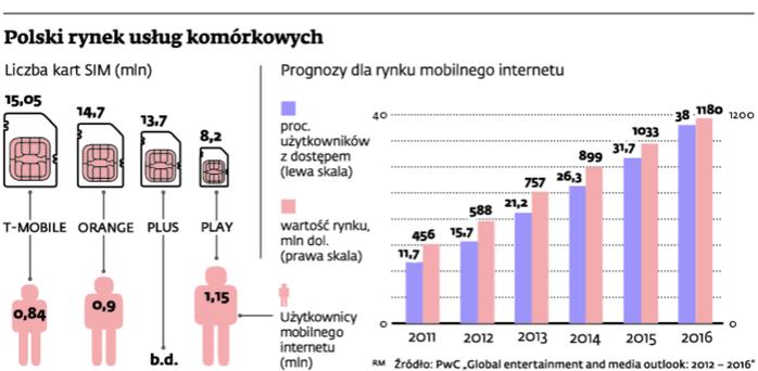 Polski rynek usług komórkowych