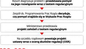 OSR w rządowym procesie legislacyjnym