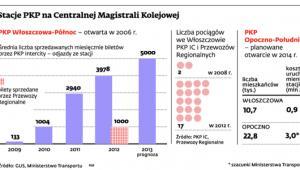 Stacje PKP na Centralnej Magistrali Kolejowej