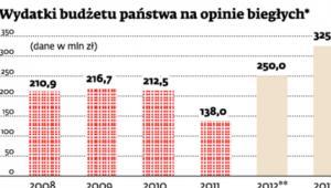 Wydatki budżetu państwa na opinie biegłych