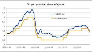Stopa rynkowa i stopa oficjalna