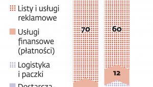 Strategia Poczty Polskiej
