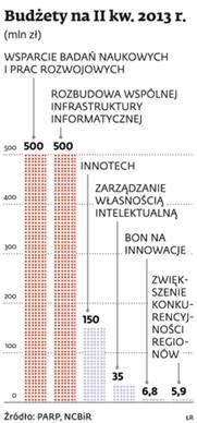 Budżety na II kw. 2013 r.