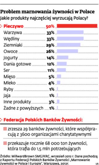 Problem marnowania żywności w Polsce