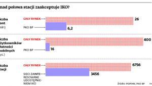 Ponad połowa stacji zakceptuje IKO?