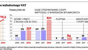Wartość potencjalnie wyładzanego VAT