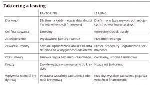 Faktoring a leasing