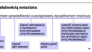 Nadzór nad działalnością notariatu