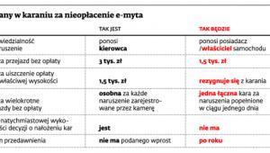 Zmiany w karaniu za nieopłacenie e-myta