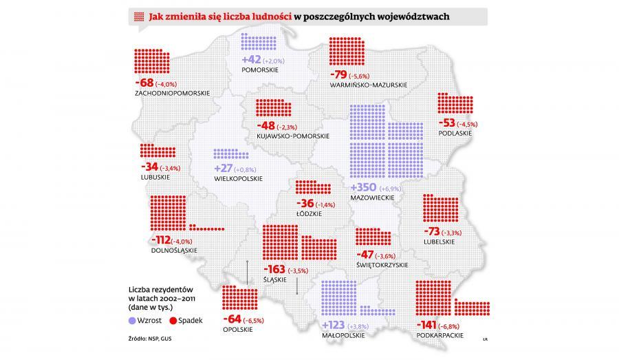 Jak zmieniła się liczba ludności w poszczególnych województwach