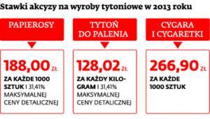 Stawki akcyzy na wyroby tytoniowe w 2013 roku