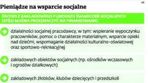Pieniądze na wsparcie socjalne