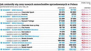 Jak zmieniły się ceny nowych samochodów sprzedawanych w Polsce