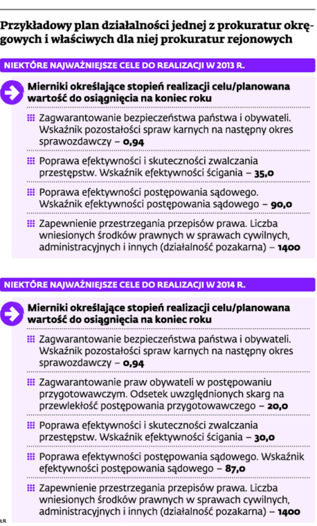 Przykładowy plan działalności jednej z prokuratur okręgowych i właściwych dla niej prokuratur rejonowych