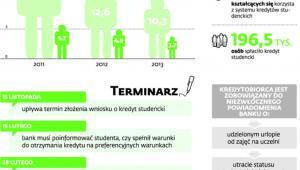 Coraz mniej osób zainteresowanych kredytem na kształcenie