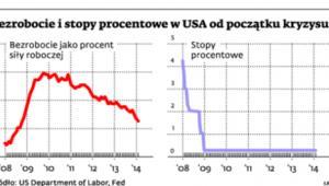 Bezrobocie i stopy procentowe w USA od początku kryzysu