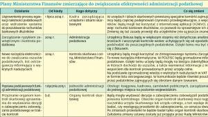 Plany Ministerstwa Finansów zmierzające do zwiększenia efektywności administracji podatkowej