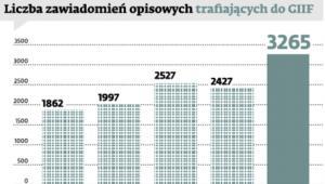 Liczba zawiadomień opisowych trafiających do GIIF