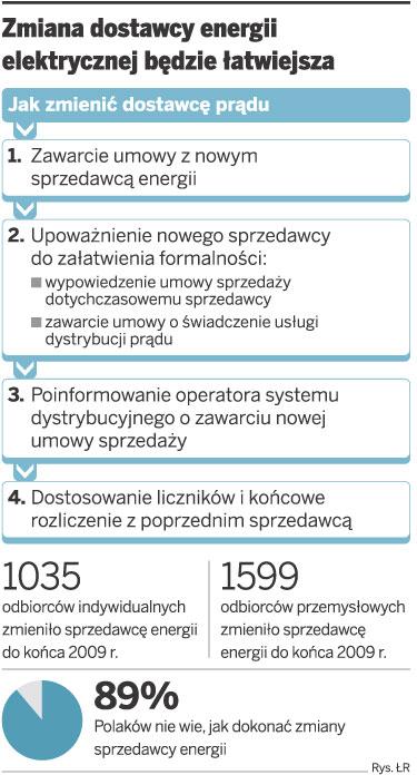 Odbiorca prądu zmieni dostawcę w ciągu miesiąca