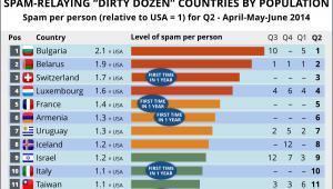 Najbardziej spamerskie państwa-  ilość spamu w przeliczeniu na jedną osobę