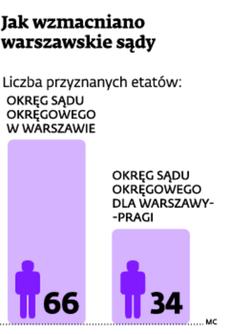 Jak wzmacniano warszawskie sądy