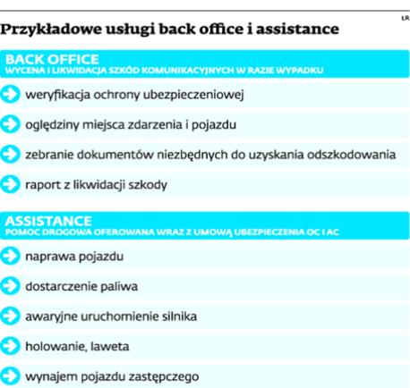 Przykładowe usługi back office i assistance