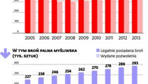 Coraz więcej broni w rękach Polaków