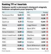 Największe zyski w I kwartale dały polskie akcje