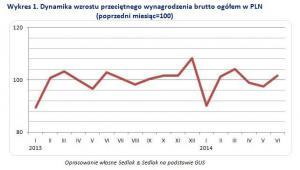 Dynamika wzrostu przeciętnego wynagrodzenia brutto ogółem w PLN