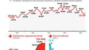 Sytuacja gospodarcza Rosji się pogarsza