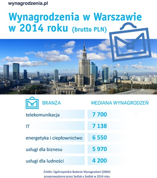 Wynagrodzenia w Warszawie - infografika